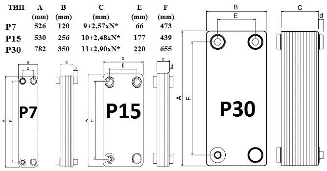 пластинчатый теплообменник WTK P7-Р15-Р30